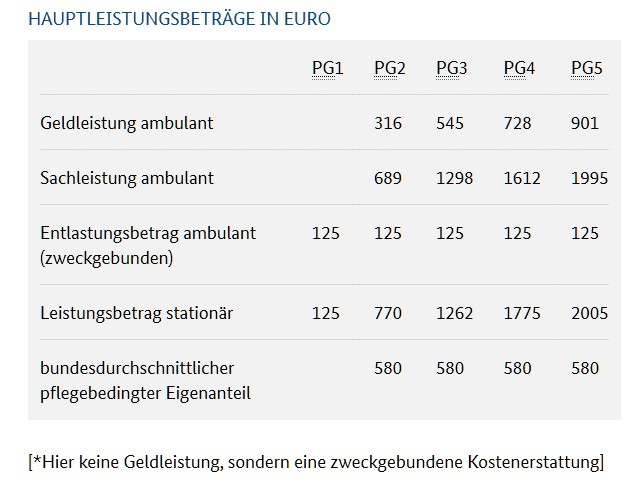 Leistungen ab 2017. (Foto: bmg.bund.de)